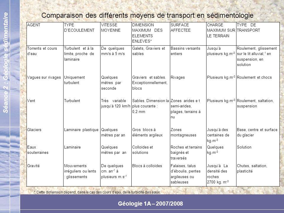 Comparaison des différents moyens de transport en sédimentologie