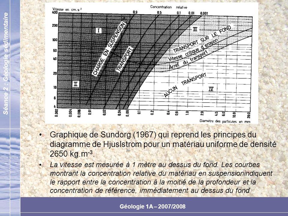 Graphique de Sundorg (1967) qui reprend les principes du diagramme de Hjuslstrom pour un matériau uniforme de densité 2650 kg.m-3.