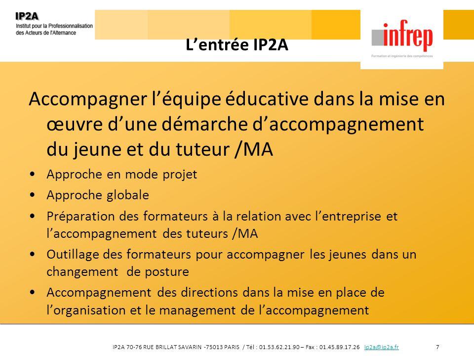 L'entrée IP2A Accompagner l'équipe éducative dans la mise en œuvre d'une démarche d'accompagnement du jeune et du tuteur /MA.