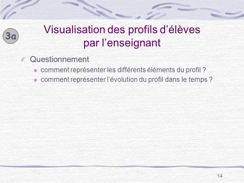 Visualisation des profils d'élèves par l'enseignant