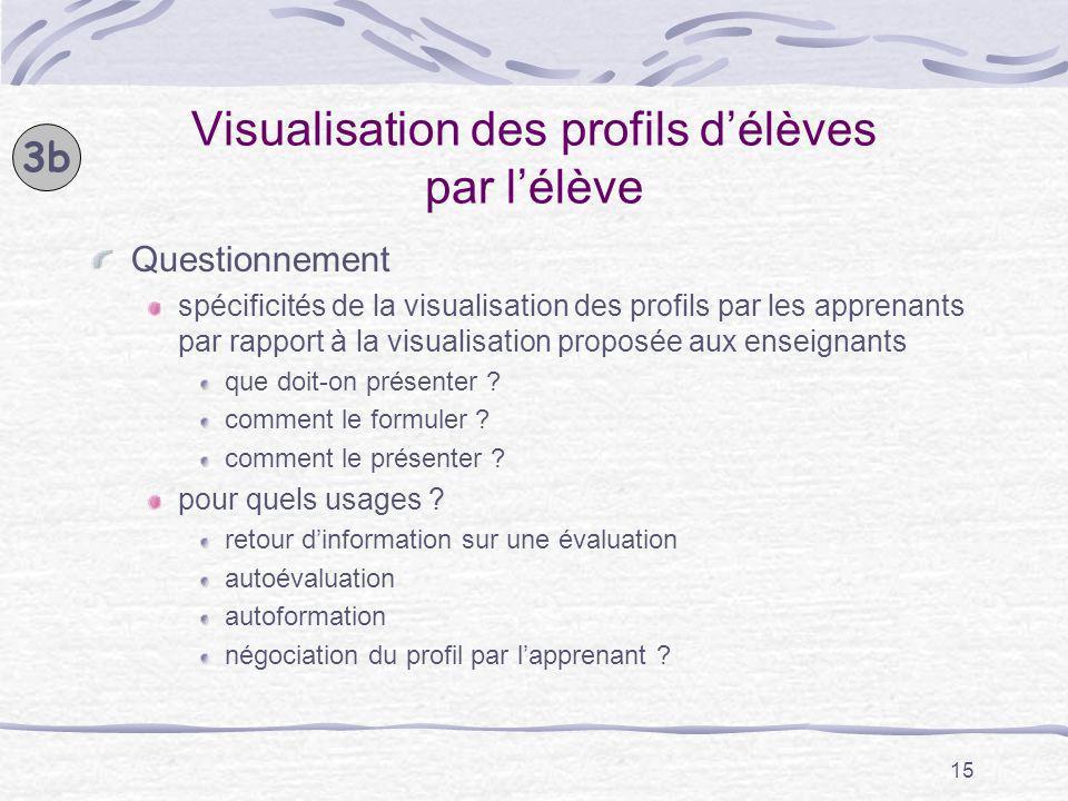 Visualisation des profils d'élèves par l'élève