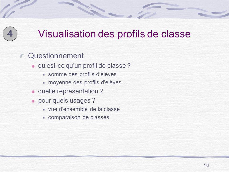 Visualisation des profils de classe