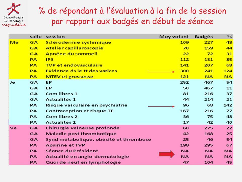 % de répondant à l'évaluation à la fin de la session par rapport aux badgés en début de séance