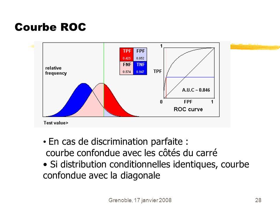 Courbe ROC En cas de discrimination parfaite :