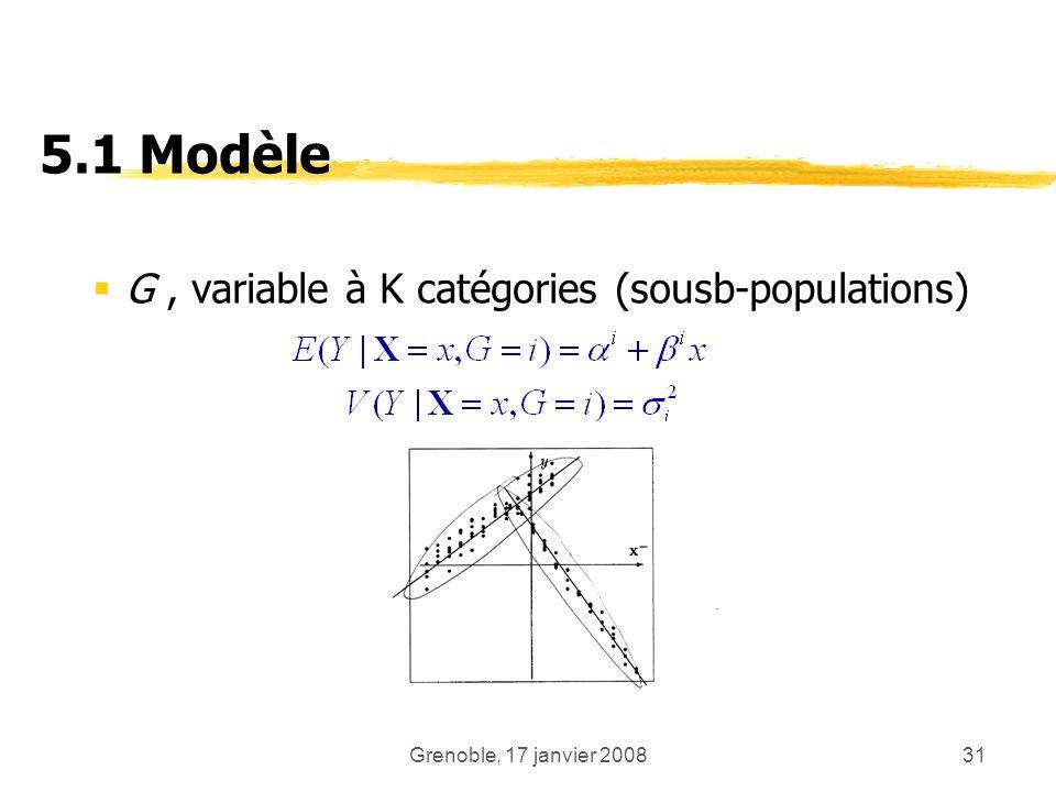 5.1 Modèle G , variable à K catégories (sousb-populations)