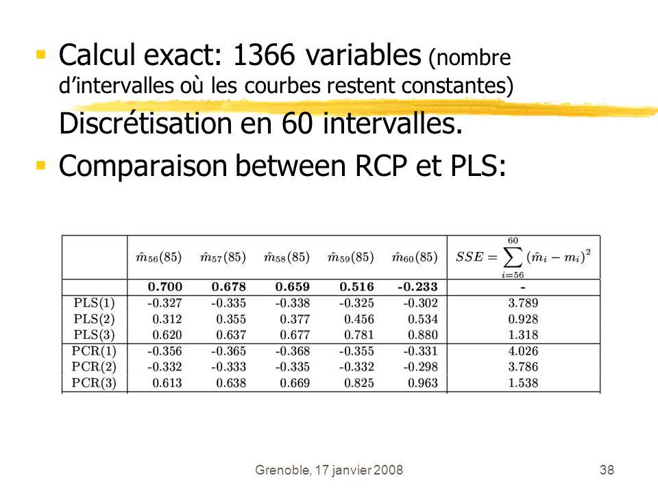 Discrétisation en 60 intervalles. Comparaison between RCP et PLS:
