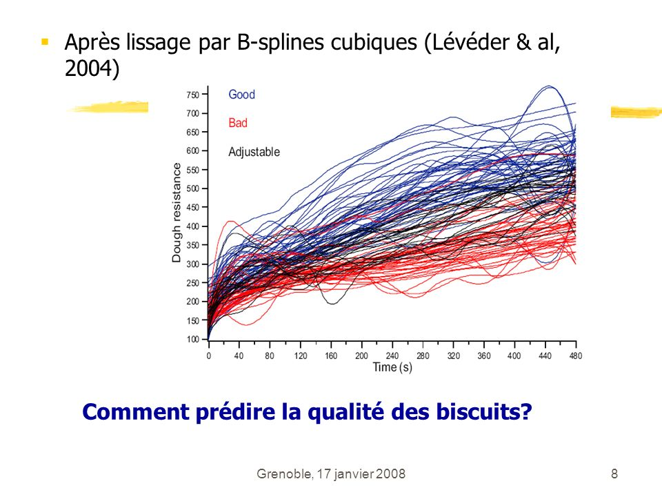 Après lissage par B-splines cubiques (Lévéder & al, 2004)
