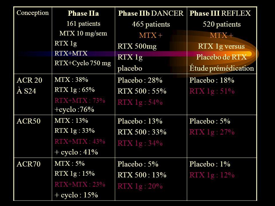 Phase IIa Phase IIb DANCER 465 patients MTX + RTX 500mg placebo