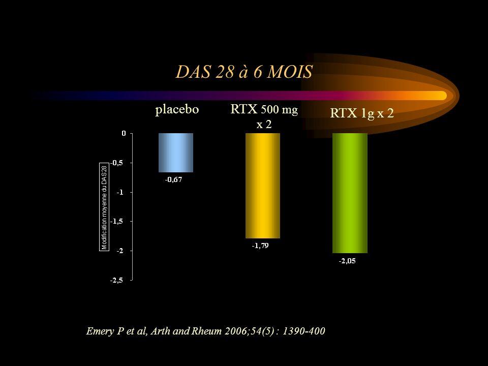 DAS 28 à 6 MOIS placebo RTX 500 mg x 2 RTX 1g x 2