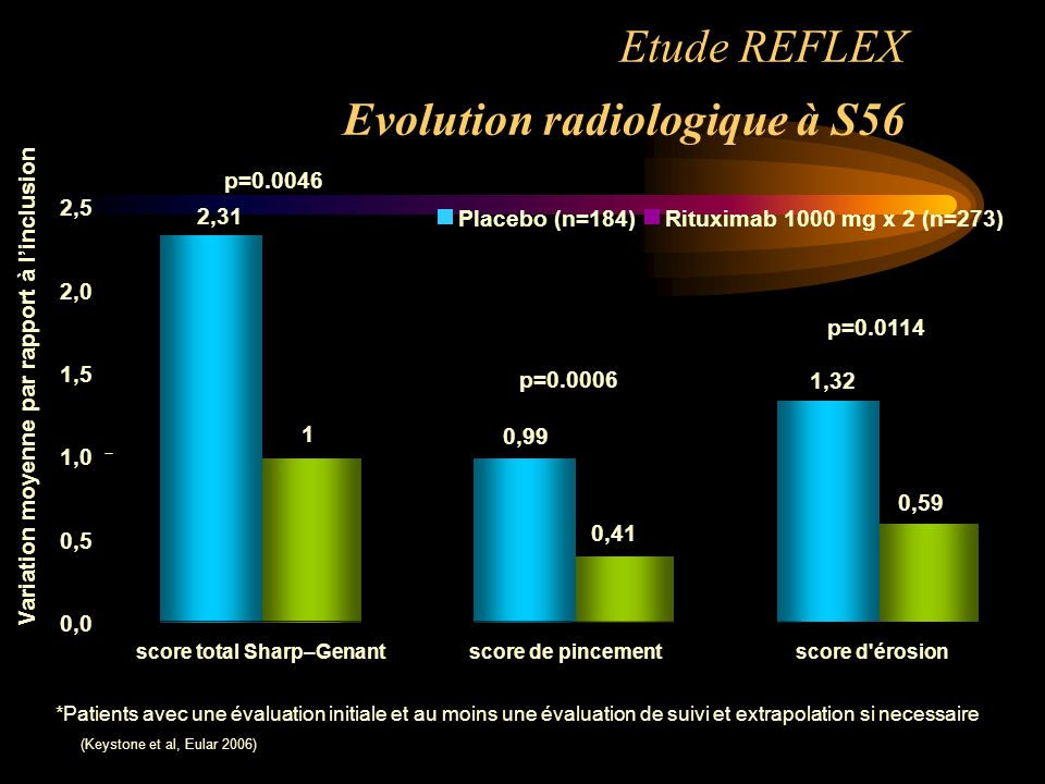 Etude REFLEX Evolution radiologique à S56