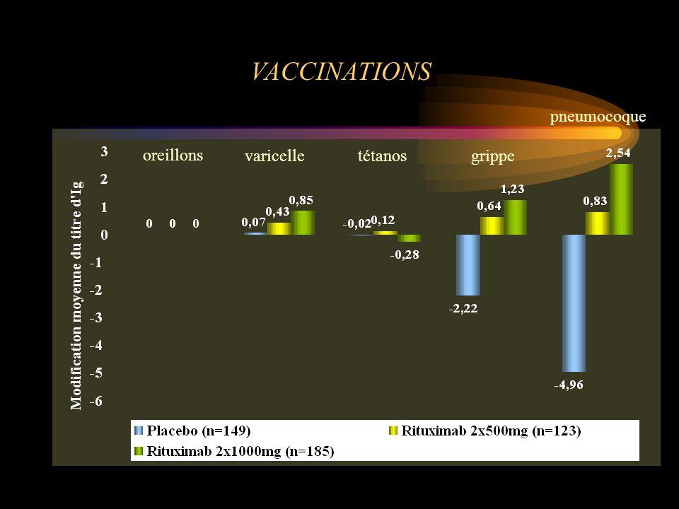 VACCINATIONS pneumocoque oreillons varicelle tétanos grippe