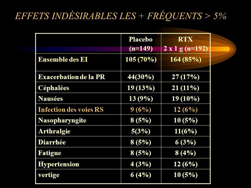 EFFETS INDÉSIRABLES LES + FRÉQUENTS > 5%