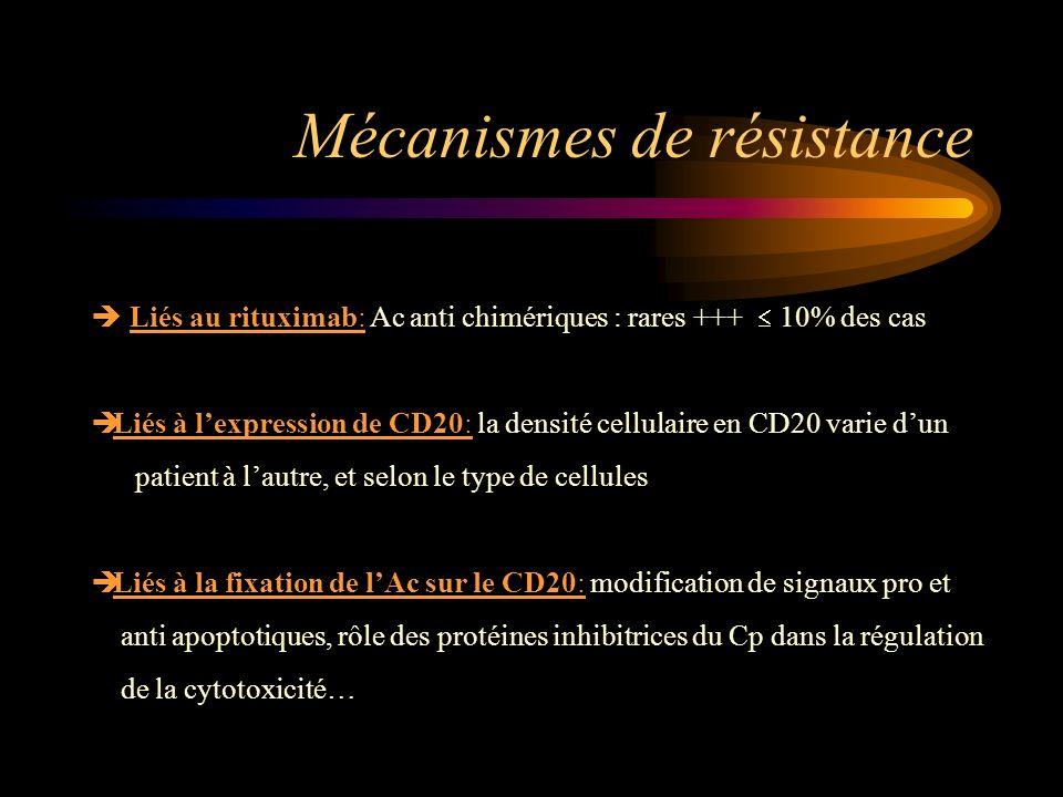 Mécanismes de résistance