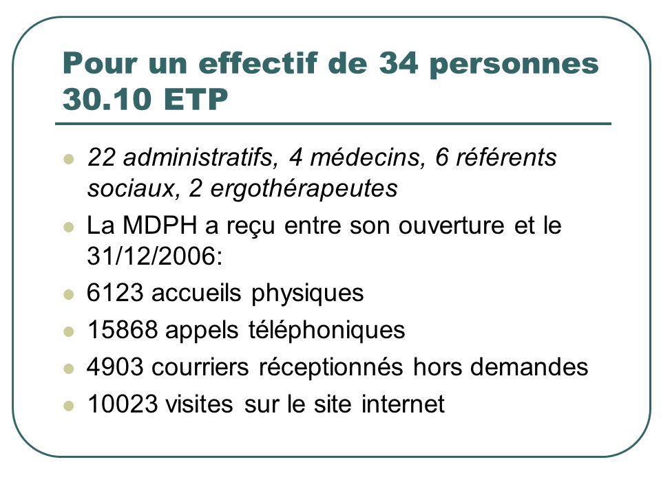 Pour un effectif de 34 personnes 30.10 ETP