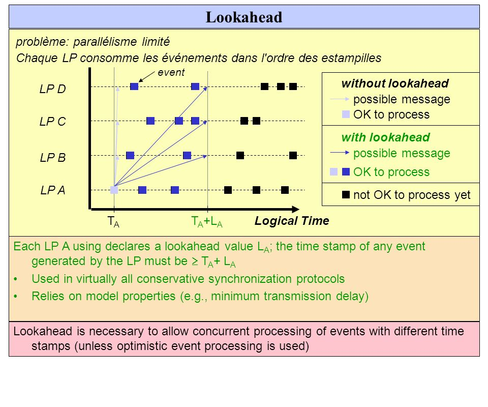 Lookahead LP A LP B LP C LP D Logical Time