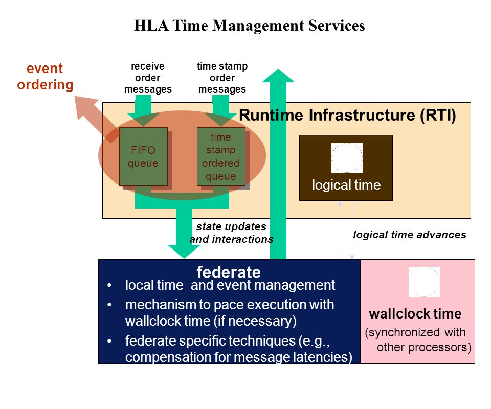HLA Time Management Services