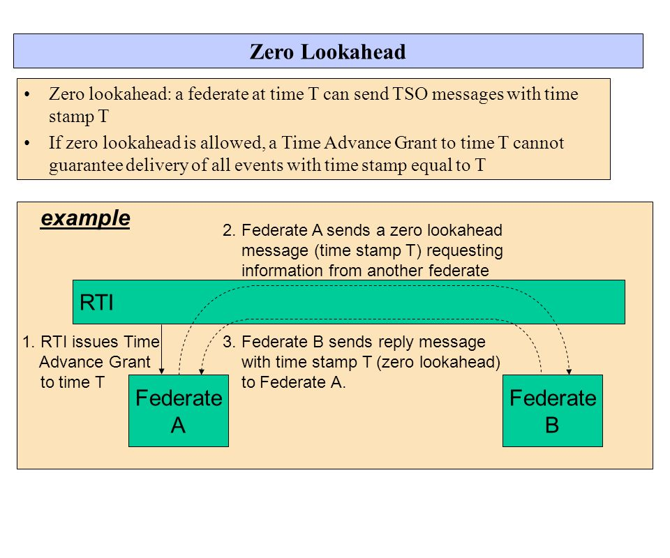 Zero Lookahead Federate A RTI example B