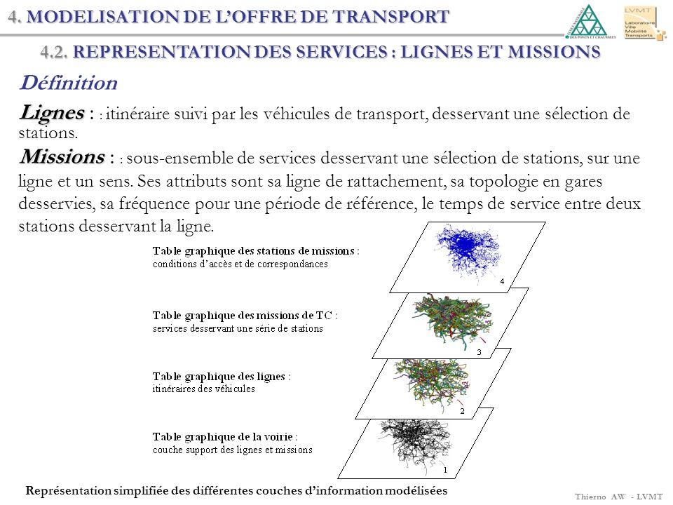4. MODELISATION DE L'OFFRE DE TRANSPORT