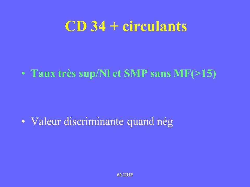 CD 34 + circulants Taux très sup/Nl et SMP sans MF(>15)