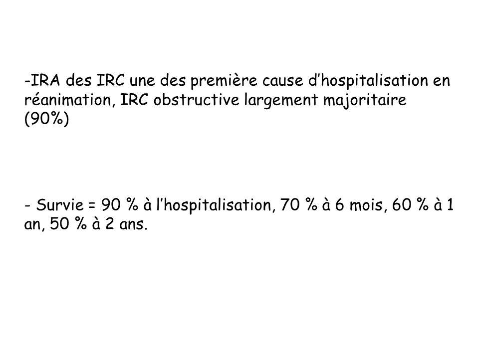 IRA des IRC une des première cause d'hospitalisation en réanimation, IRC obstructive largement majoritaire (90%)