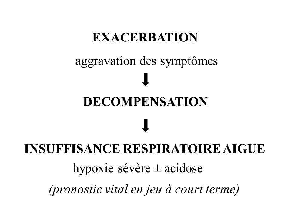 EXACERBATIONaggravation des symptômes. DECOMPENSATION. INSUFFISANCE RESPIRATOIRE AIGUE. hypoxie sévère ± acidose.