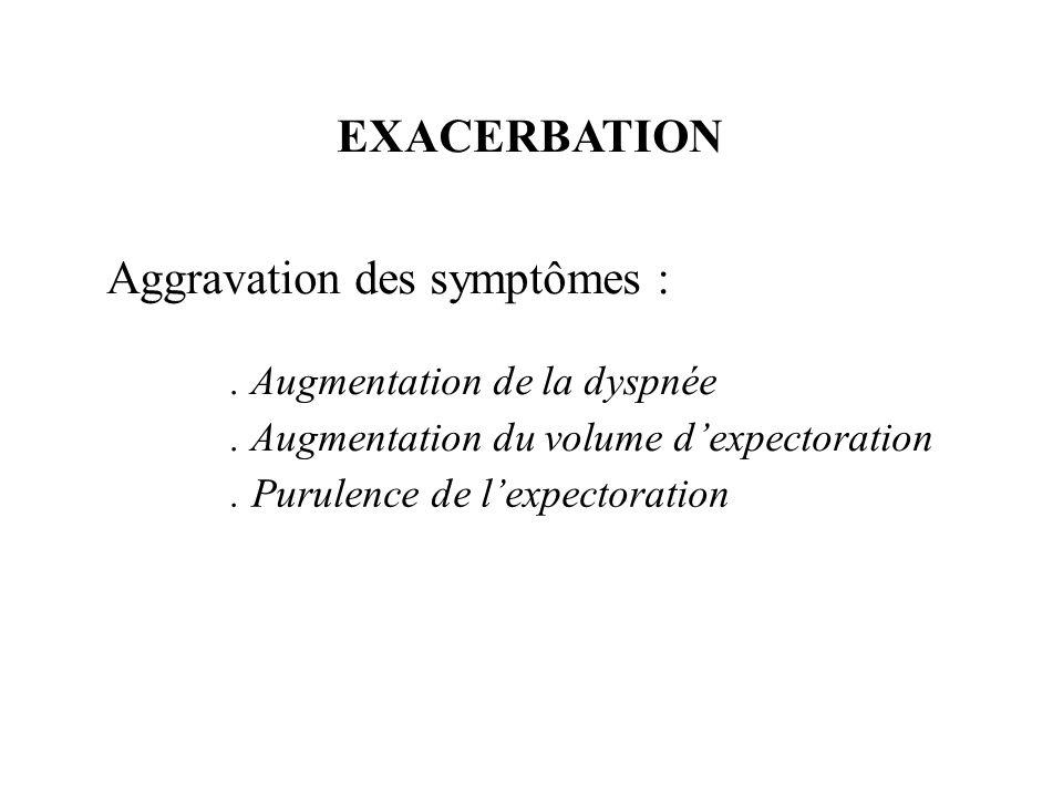Aggravation des symptômes :