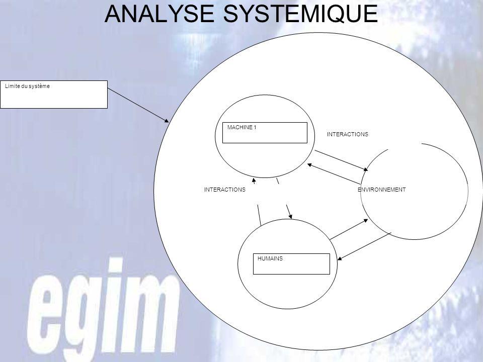 ANALYSE SYSTEMIQUE Limite du système MACHINE 1 HUMAINS ENVIRONNEMENT