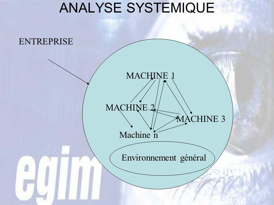 ANALYSE SYSTEMIQUE ENTREPRISE MACHINE 1 MACHINE 2 MACHINE 3 Machine n