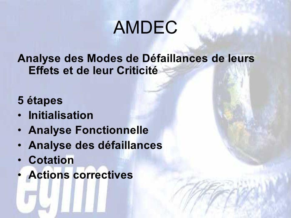 AMDEC Analyse des Modes de Défaillances de leurs Effets et de leur Criticité. 5 étapes. Initialisation.