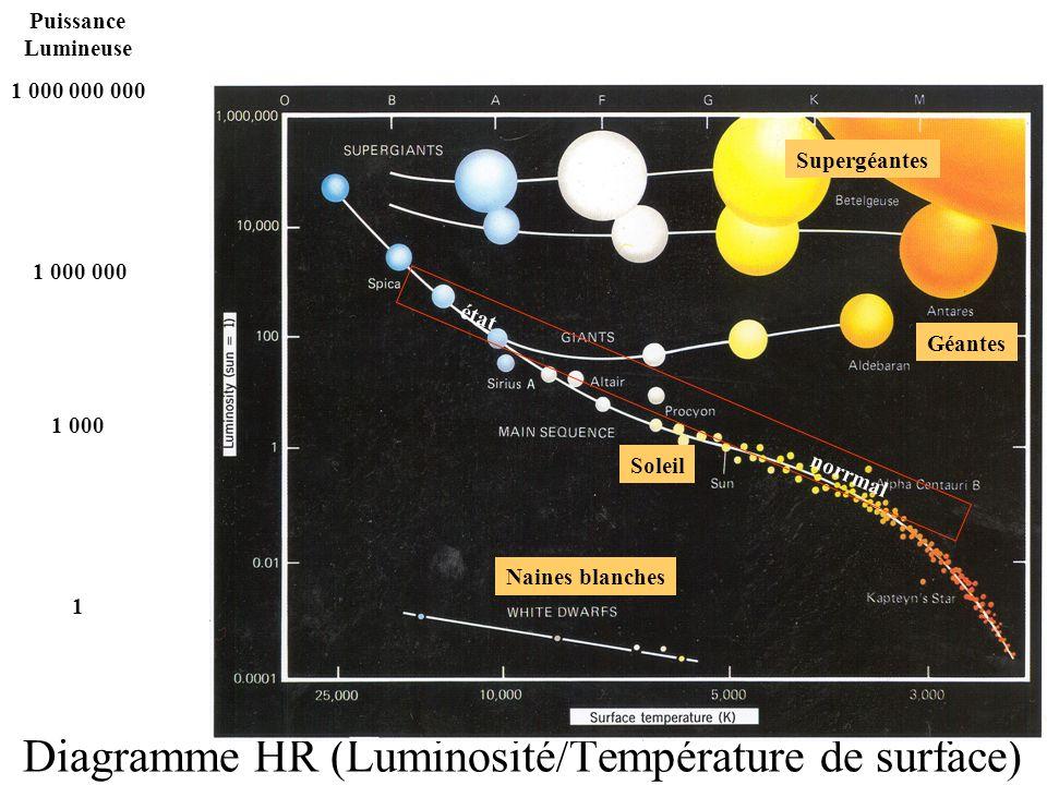 Diagramme HR (Luminosité/Température de surface)