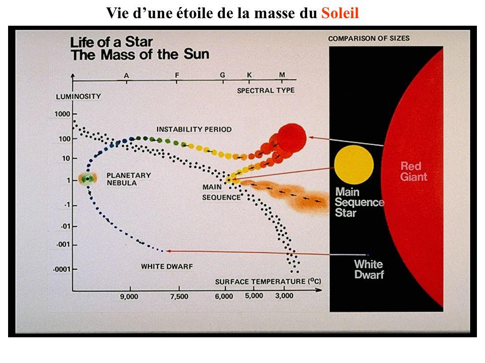 Vie d'une étoile de la masse du Soleil