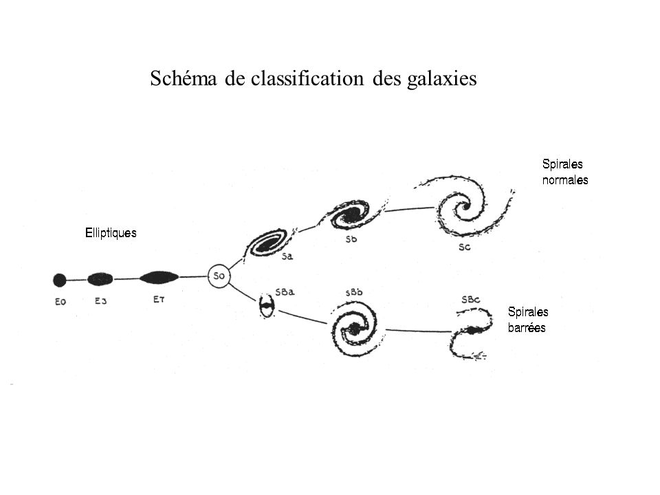 Schéma de classification des galaxies