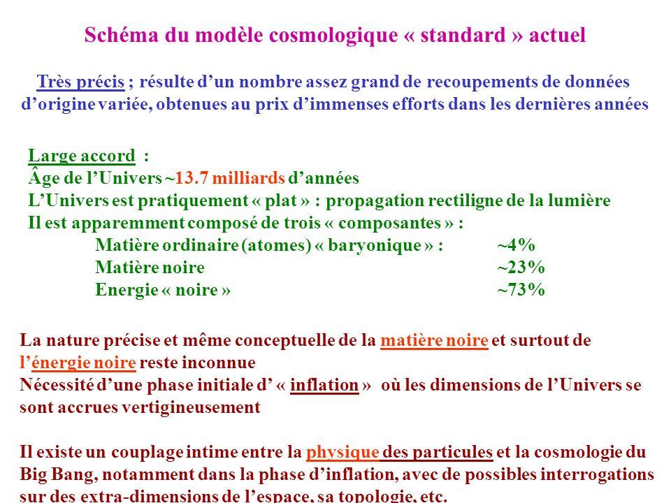 Schéma du modèle cosmologique « standard » actuel
