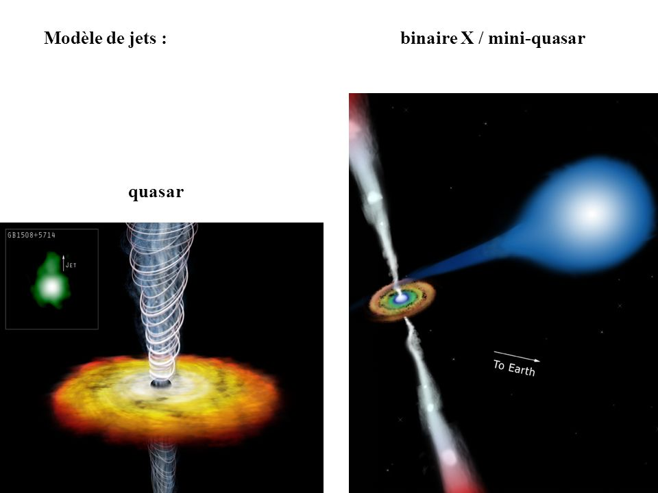 Modèle de jets : binaire X / mini-quasar