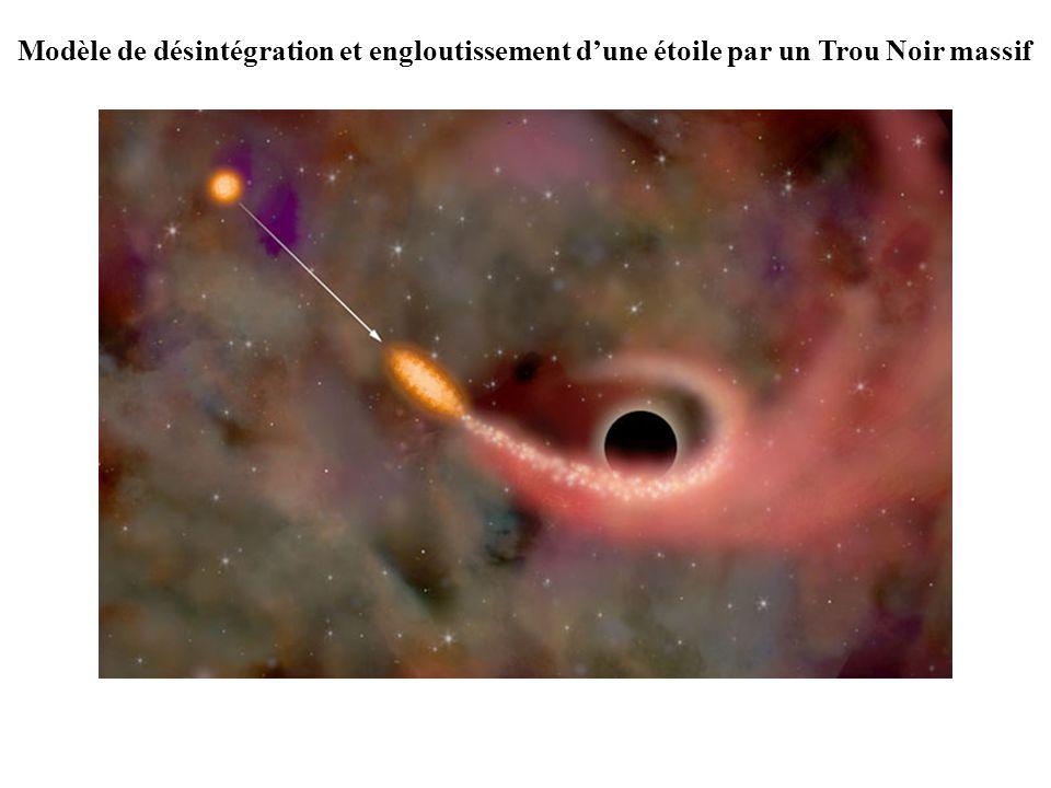 Modèle de désintégration et engloutissement d'une étoile par un Trou Noir massif