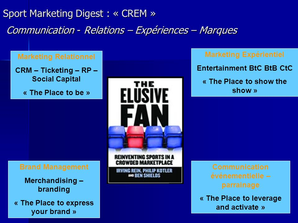 Sport Marketing Digest : « CREM » Communication - Relations – Expériences – Marques