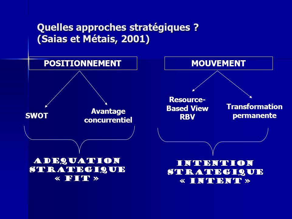 Quelles approches stratégiques (Saias et Métais, 2001)