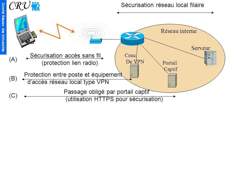 Sécurisation réseau local filaire