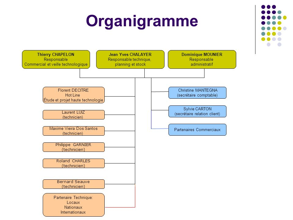 Organigramme Thierry CHAPELON Responsable