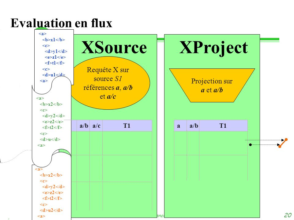 XSource XProject Evaluation en flux