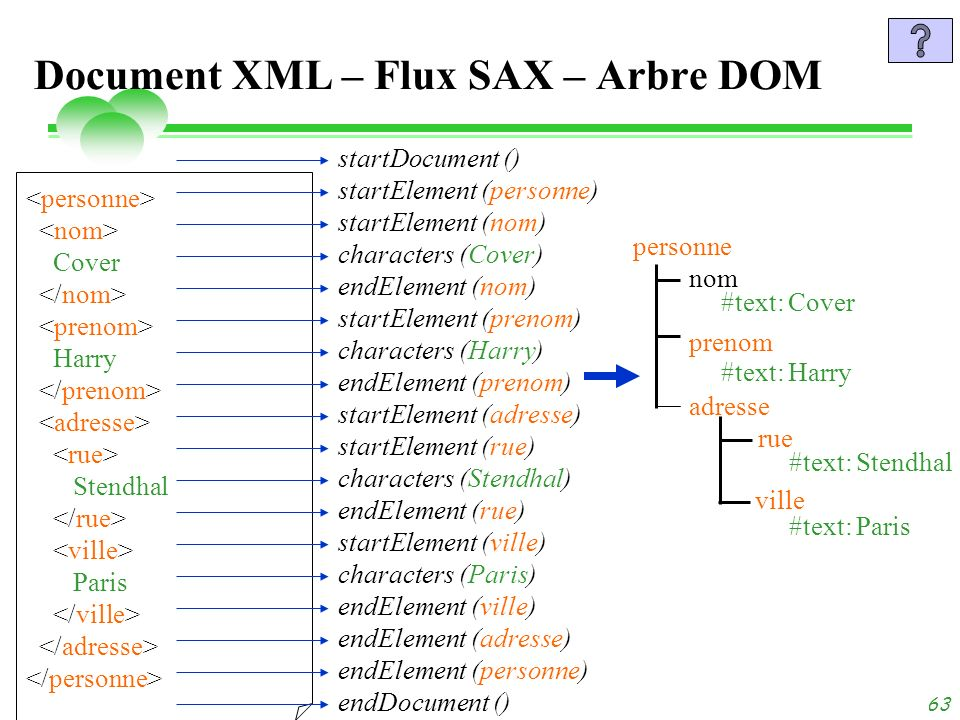 Document XML – Flux SAX – Arbre DOM