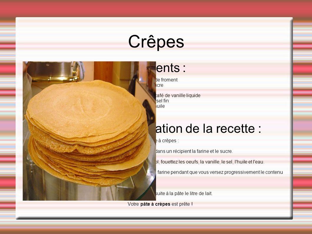 Crêpes Ingrédients : Préparation de la recette :