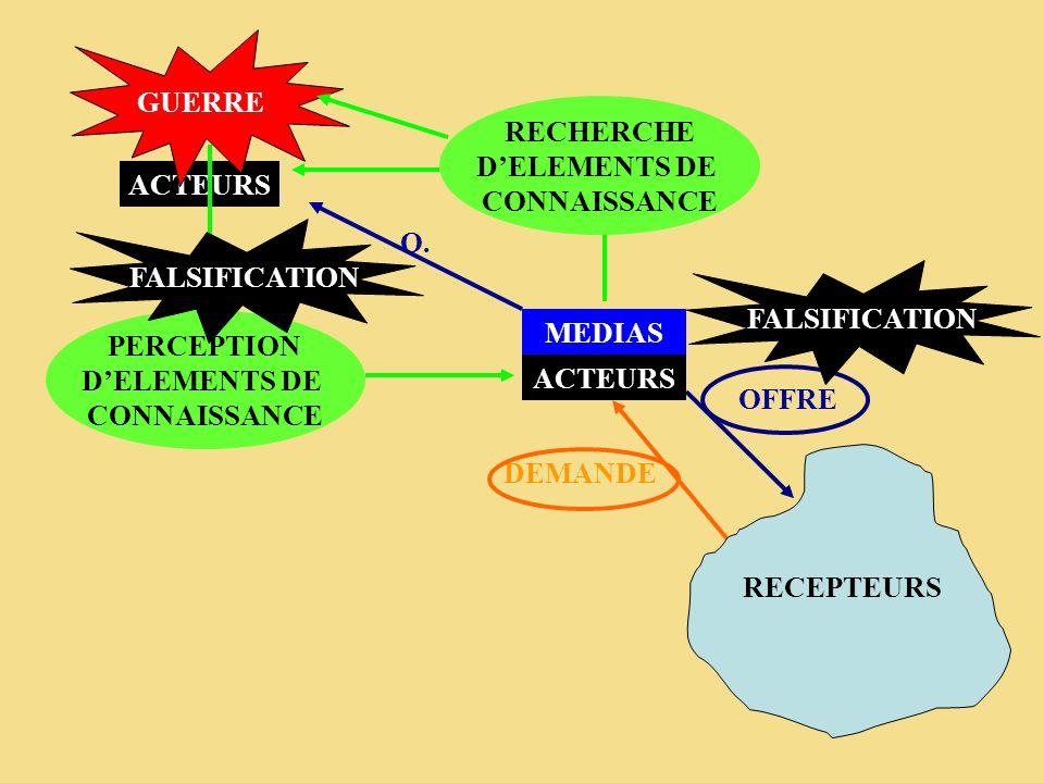 GUERRERECHERCHE. D'ELEMENTS DE. CONNAISSANCE. PERCEPTION. D'ELEMENTS DE. CONNAISSANCE. ACTEURS. O. FALSIFICATION.