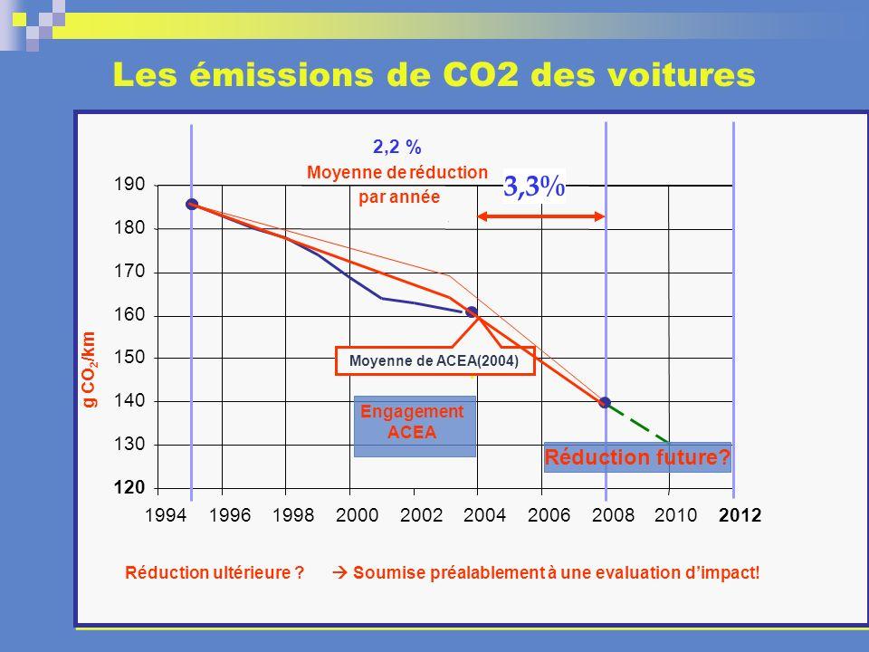 Les émissions de CO2 des voitures