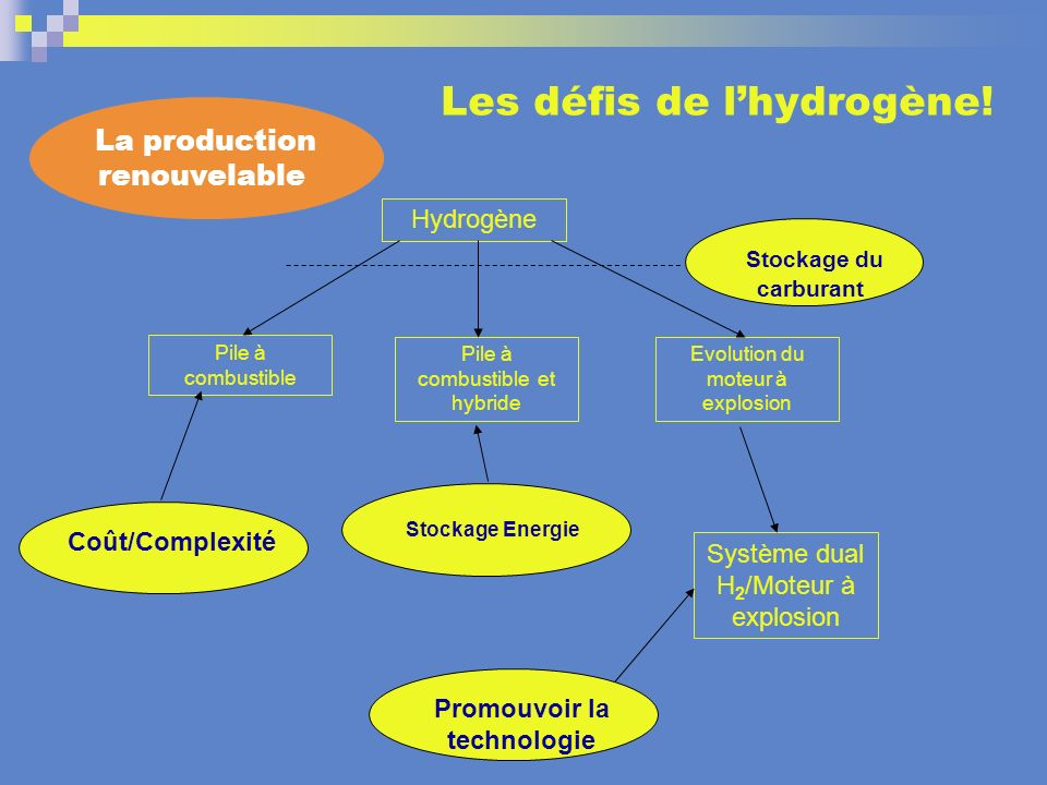 Les défis de l'hydrogène!