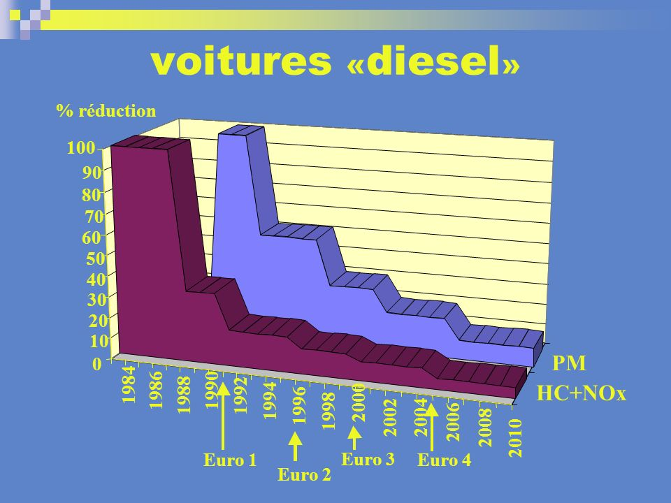 voitures «diesel» PM HC+NOx % réduction 100 90 80 70 60 50 40 30 20 10