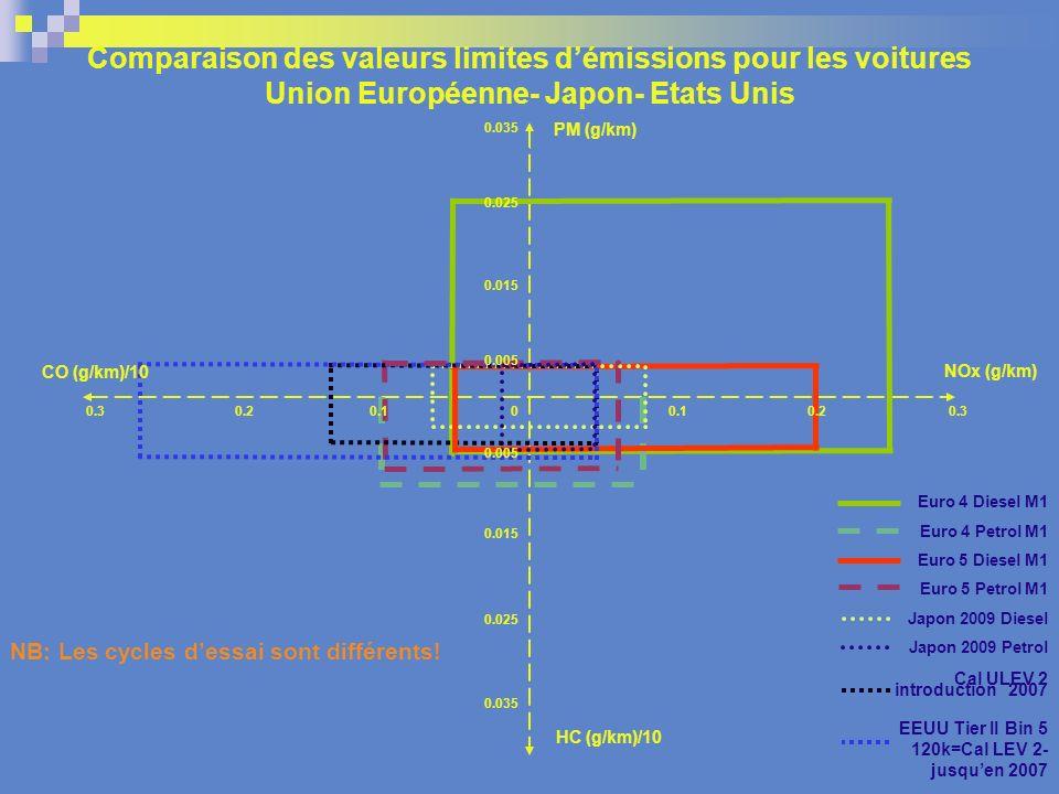 Comparaison des valeurs limites d'émissions pour les voitures Union Européenne- Japon- Etats Unis