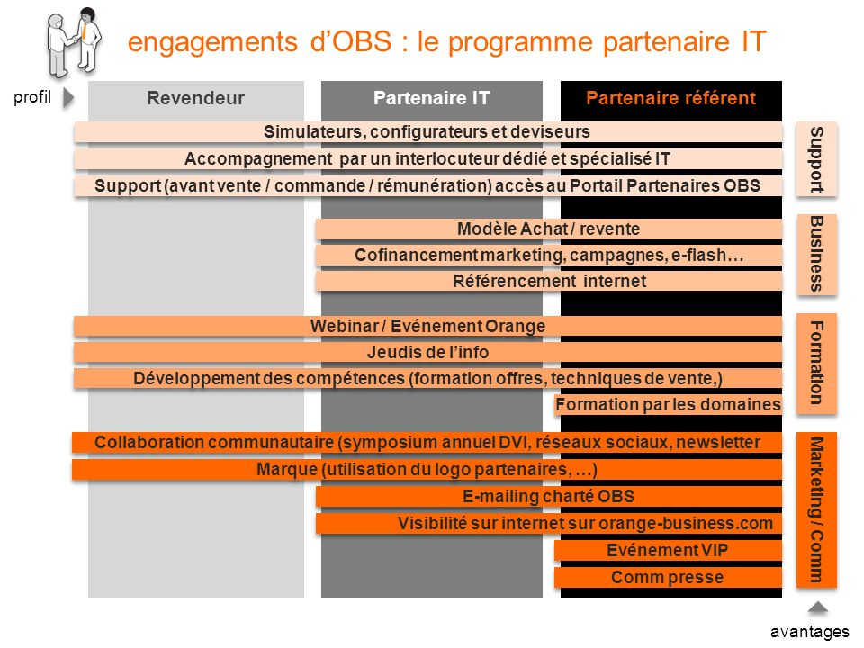 engagements d'OBS : le programme partenaire IT