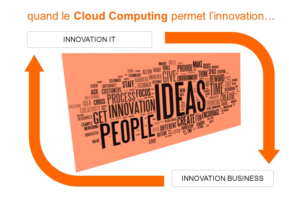 quand le Cloud Computing permet l'innovation…
