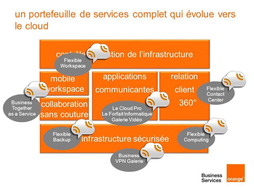 un portefeuille de services complet qui évolue vers le cloud